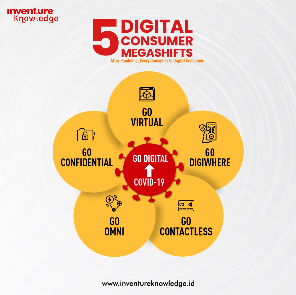 5 Digital Consumer Megashifts